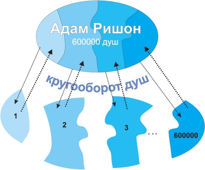 Адам Ришон и кругообороты душ